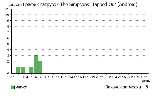 График скачиваний программы The Simpsons: Tapped Out (Android)