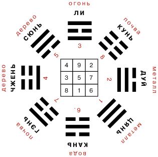 китайские гадания по книге перемен какой стороне монеты частушки про лук